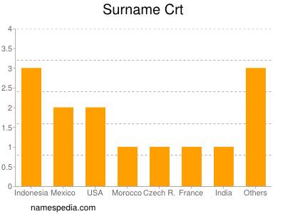 Surname Crt