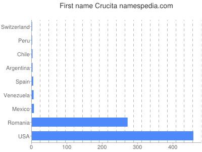 Given name Crucita