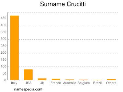 Surname Crucitti