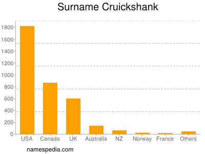 Surname Cruickshank