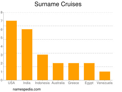 Surname Cruises