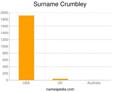 Surname Crumbley
