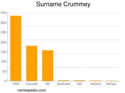 Surname Crummey