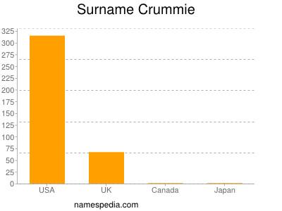 Surname Crummie