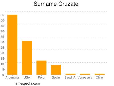 Surname Cruzate