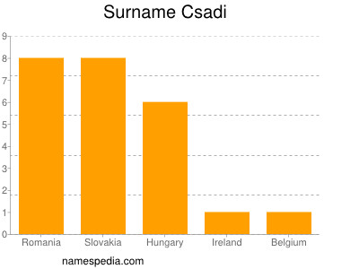 Surname Csadi