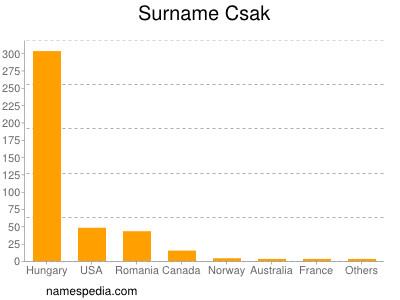 Surname Csak
