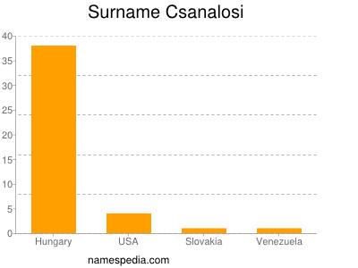Surname Csanalosi