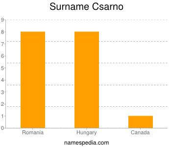 Surname Csarno