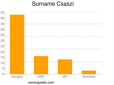 Surname Csaszi