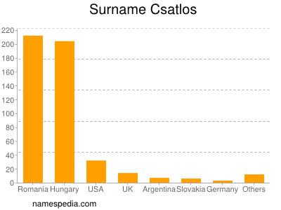 Surname Csatlos