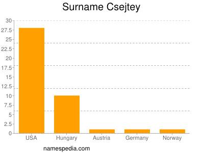 Surname Csejtey