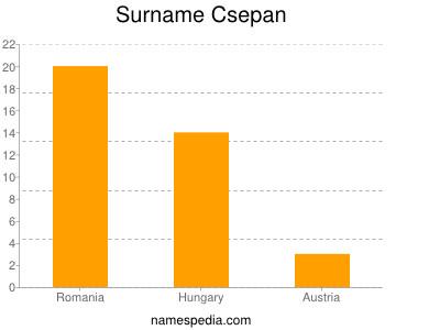 Surname Csepan