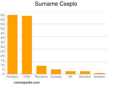 Surname Cseplo
