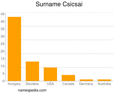 Surname Csicsai