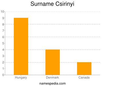 Surname Csirinyi
