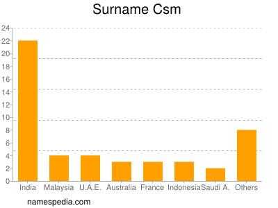 Surname Csm