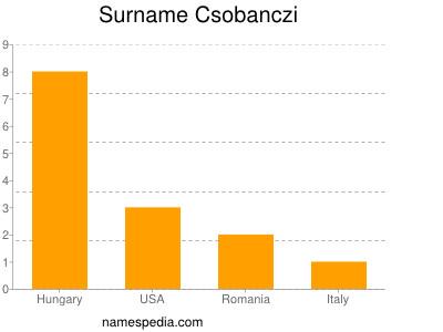 Surname Csobanczi