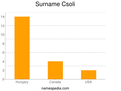 Surname Csoli