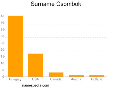 Surname Csombok
