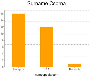 Surname Csorna