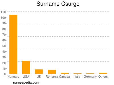 Surname Csurgo