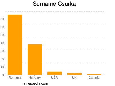 Surname Csurka