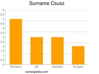 Surname Csusz