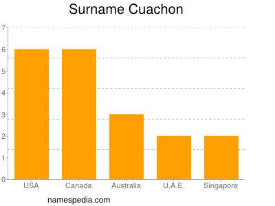 Surname Cuachon
