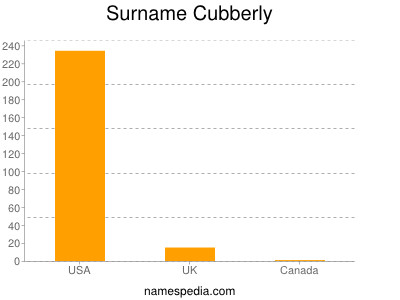Surname Cubberly