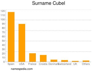 Surname Cubel