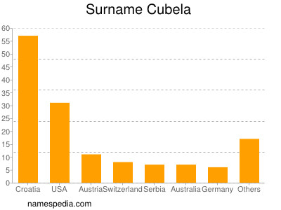 Surname Cubela