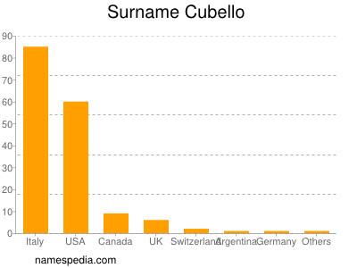 nom Cubello
