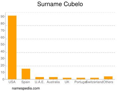 Surname Cubelo