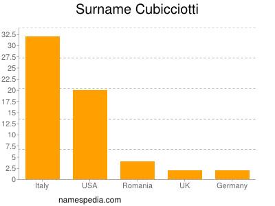 Surname Cubicciotti