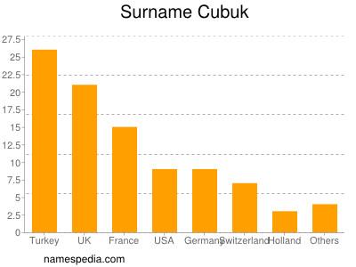 Surname Cubuk