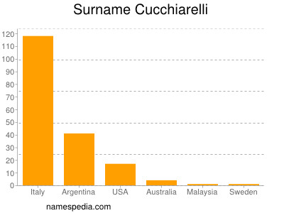 Surname Cucchiarelli
