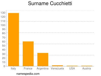 Surname Cucchietti