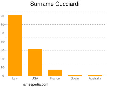 Surname Cucciardi