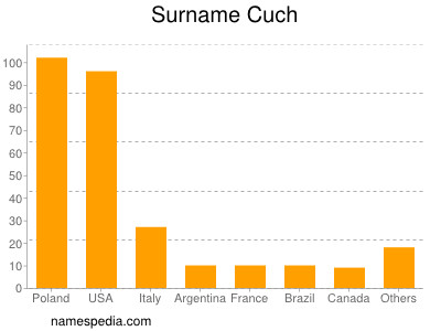 Surname Cuch