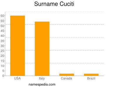 Surname Cuciti