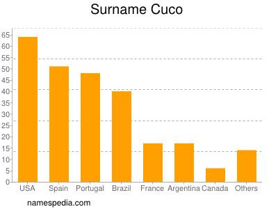 Surname Cuco