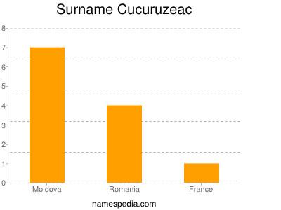 Surname Cucuruzeac