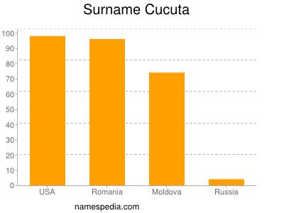 Surname Cucuta