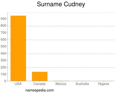 Surname Cudney