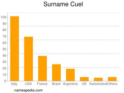 Surname Cuel
