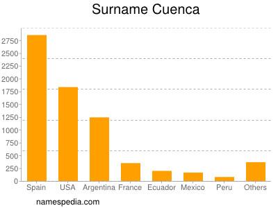 Surname Cuenca