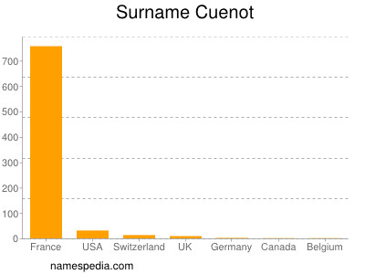 Surname Cuenot