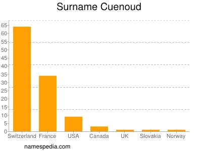 Surname Cuenoud