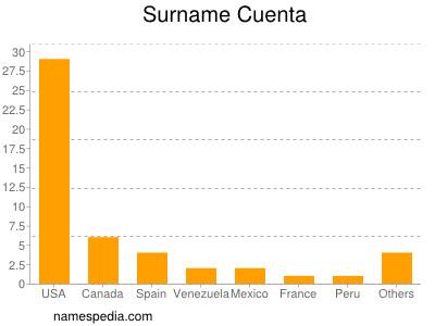 Surname Cuenta